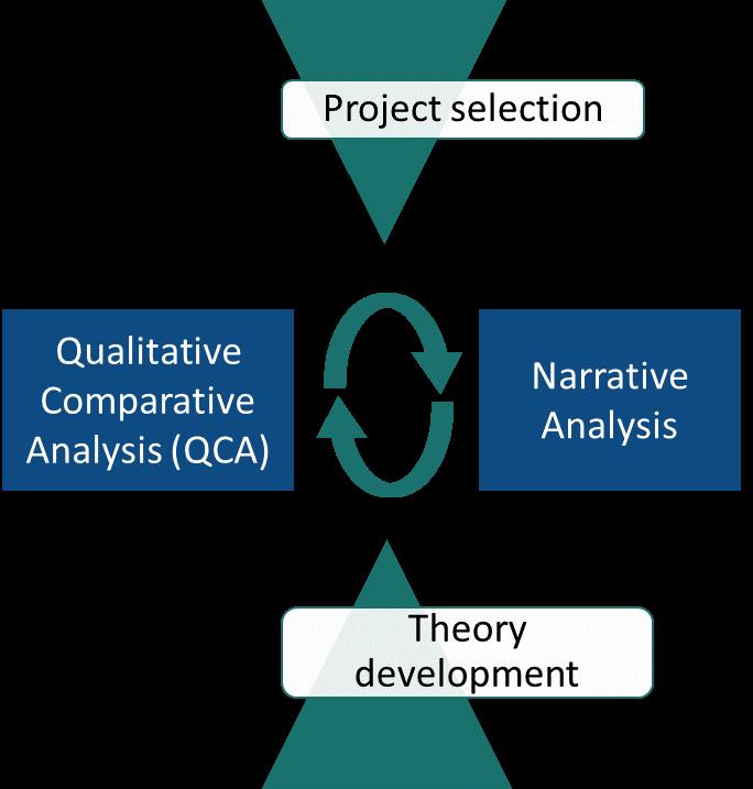 project selection qualitative factors