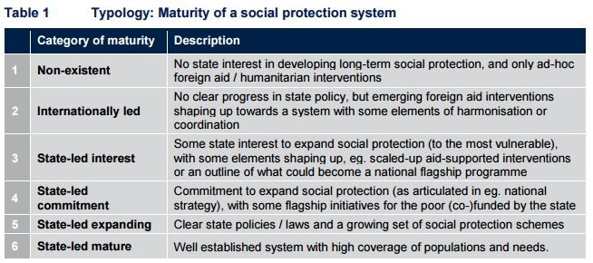 Source: Oxford Policy Management, 2015. Shock-responsive social protection systems, a research programme for DFID, Working paper