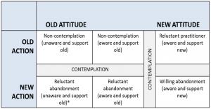 Attitude & Action Matrix