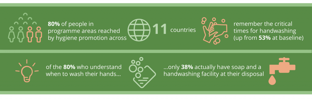 hygiene promotion and handwashing infographic