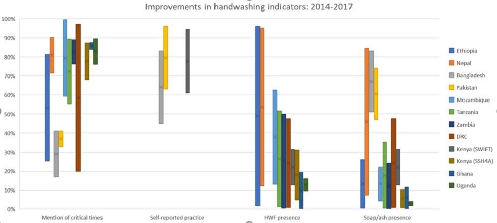 graph handwashing