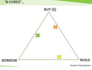 B-Cubed approach to promoting parity
