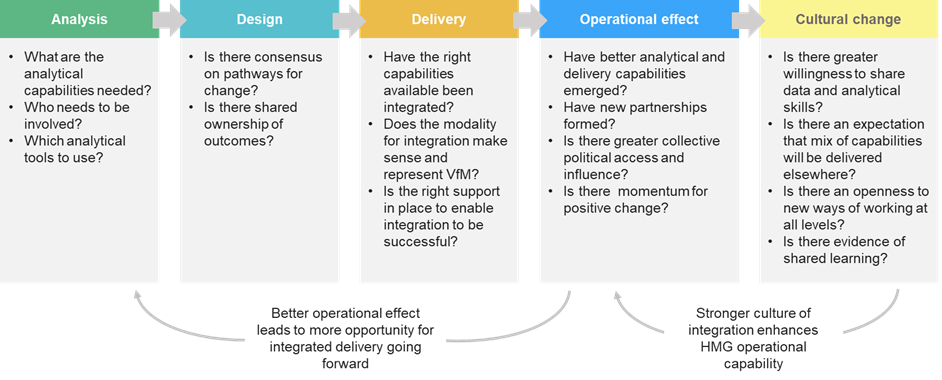 Figure 2: Framework for integrated delivery as part of the programme cycle